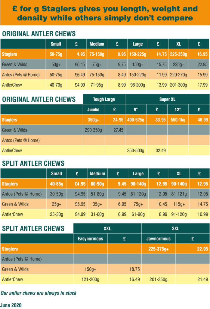 Staglers deer antler dog chew product size comparision chart with competitiors